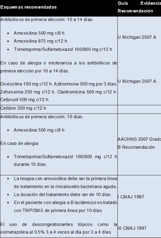 Tabla 17.2